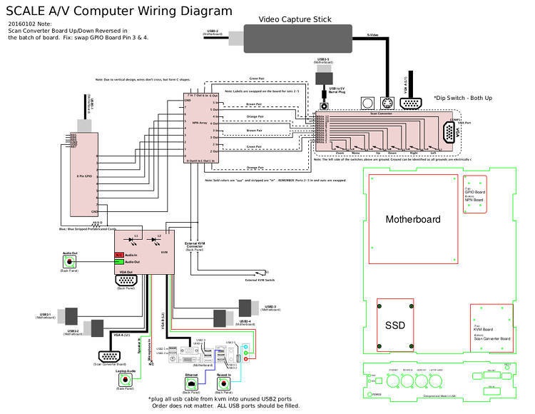 SCaLE AV podium computer wiring diagram